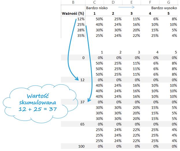 jak utworzyc wykres mozaikowy Excel 4