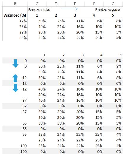 jak utworzyc wykres mozaikowy Excel 5