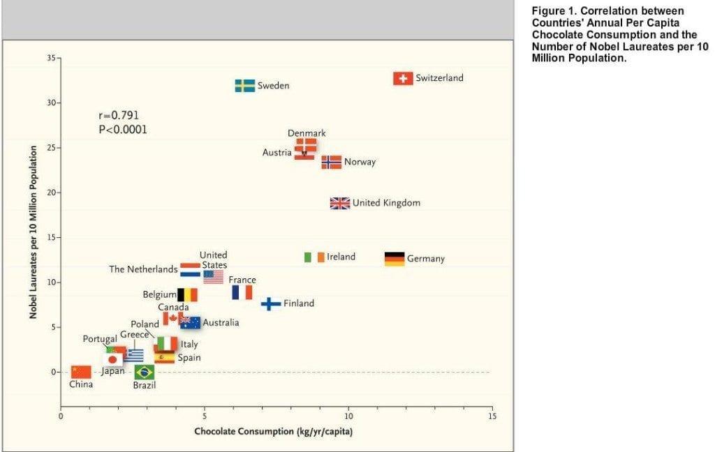 Korelacja między konsumpcją czekolady a liczbą noblistów