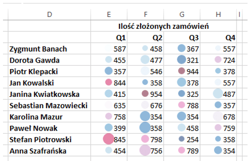 Sparklines for Excel - mapa cieplna 12