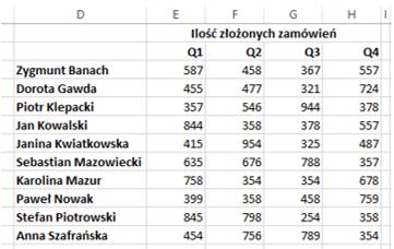 Sparklines for Excel - mapa cieplna 3
