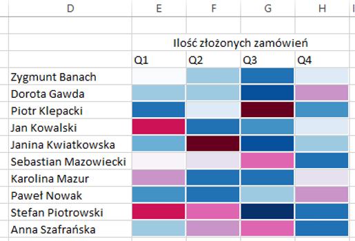 Sparklines for Excel - mapa cieplna 7