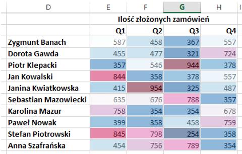 Sparklines for Excel - mapa cieplna 8