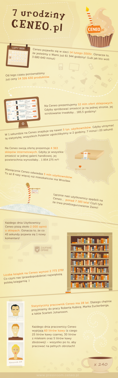 7_urodziny_ceneo_infografika