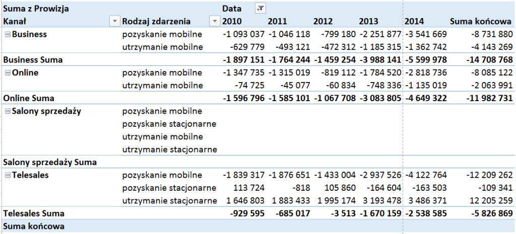 Tabela iwykres przestawny – alternatywny sposób prezentowania danych_