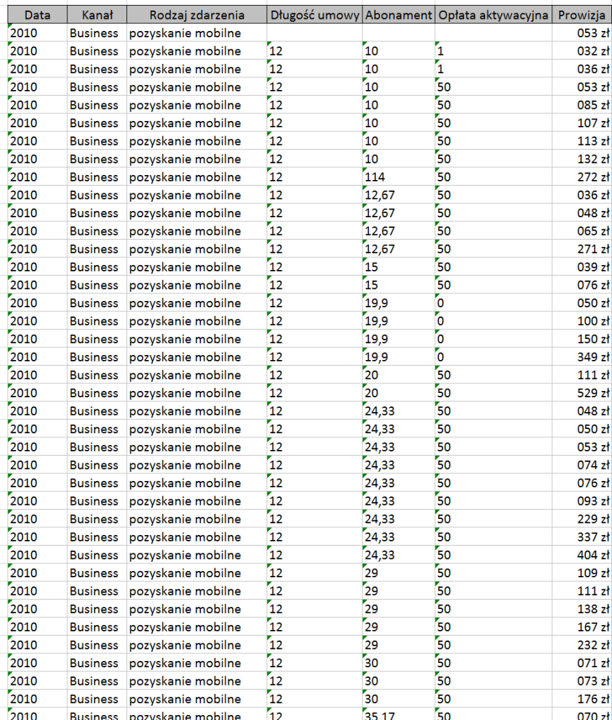 Tabela i wykres przestawny – alternatywny sposób prezentowania danych_1