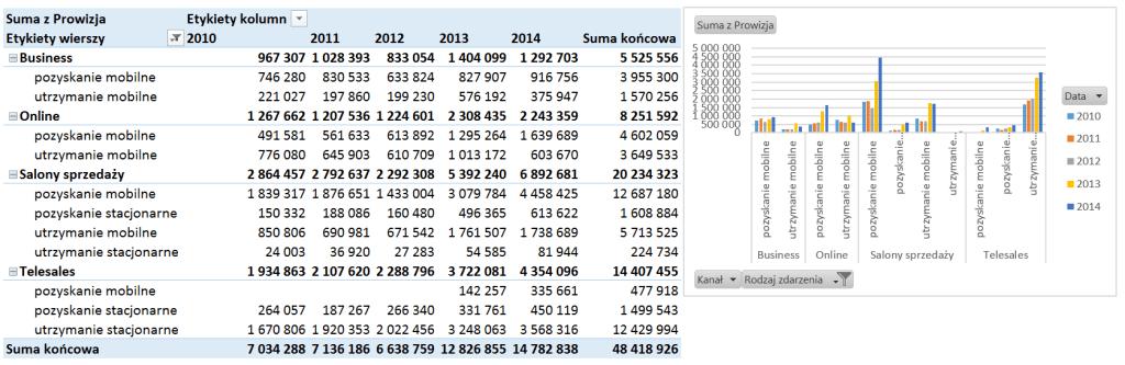 Tabela i wykres przestawny – alternatywny sposób prezentowania danych_12