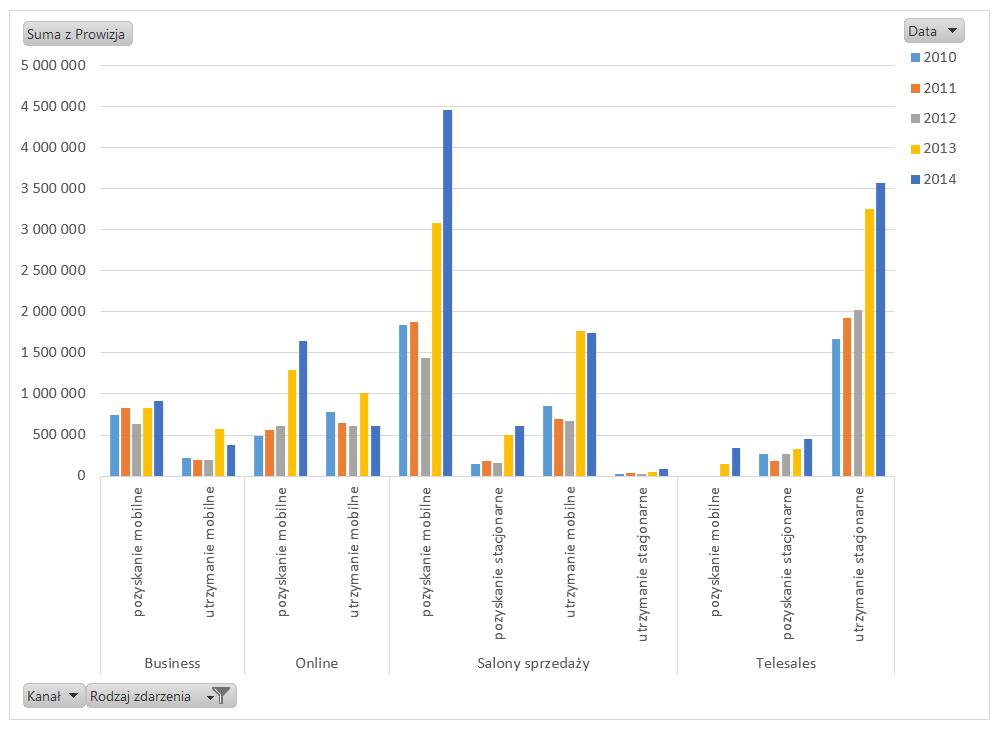 Tabela iwykres przestawny – alternatywny sposób prezentowania danych_15