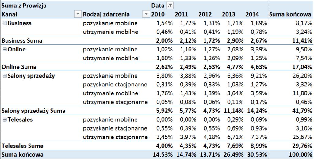 Tabela i wykres przestawny – alternatywny sposób prezentowania danych_18