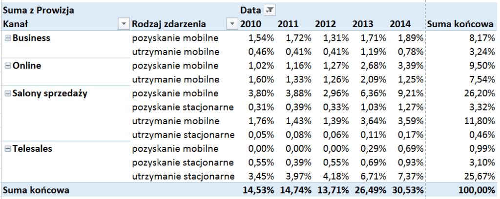 Tabela iwykres przestawny – alternatywny sposób prezentowania danych_20