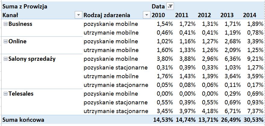 Tabela iwykres przestawny – alternatywny sposób prezentowania danych_22