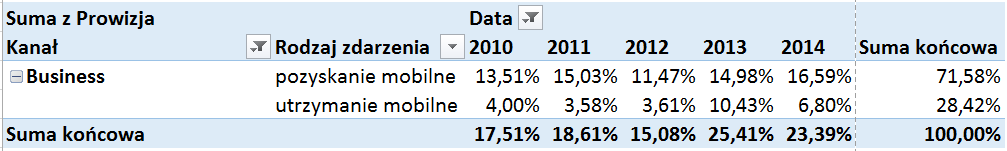 Tabela i wykres przestawny – alternatywny sposób prezentowania danych_24