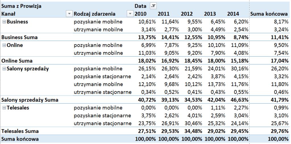 Tabela i wykres przestawny – alternatywny sposób prezentowania danych_29