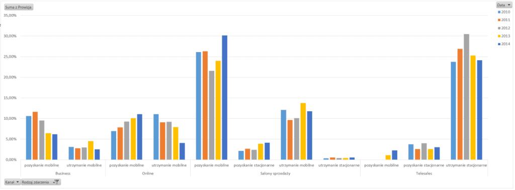 Tabela iwykres przestawny – alternatywny sposób prezentowania danych_31