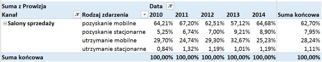 Tabela i wykres przestawny – alternatywny sposób prezentowania danych_32