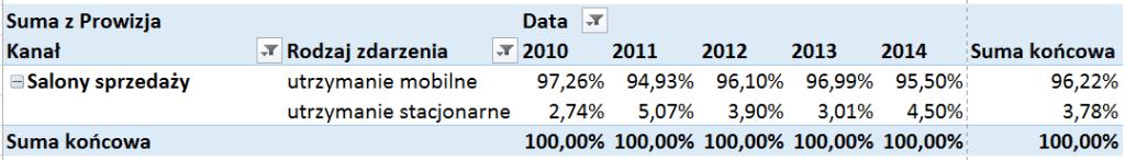 Tabela iwykres przestawny – alternatywny sposób prezentowania danych_33