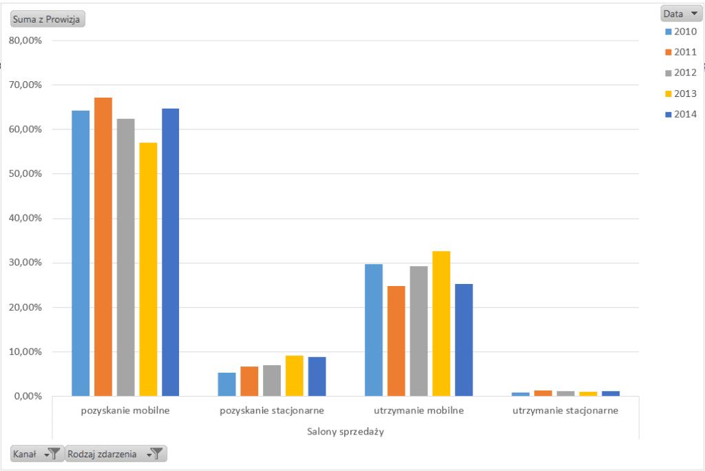 Tabela i wykres przestawny – alternatywny sposób prezentowania danych_34