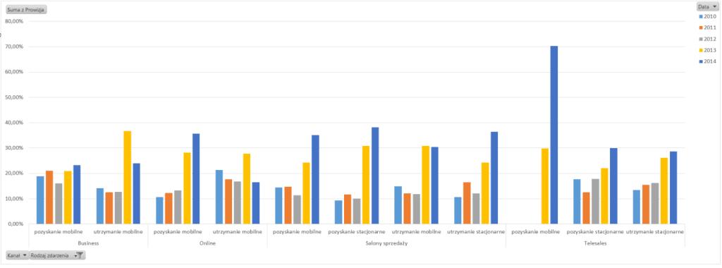 Tabela iwykres przestawny – alternatywny sposób prezentowania danych_37