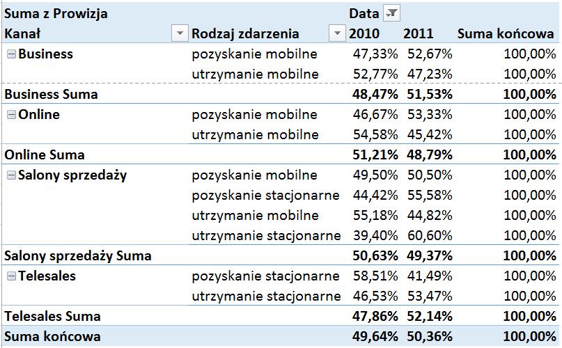 Tabela i wykres przestawny – alternatywny sposób prezentowania danych_38