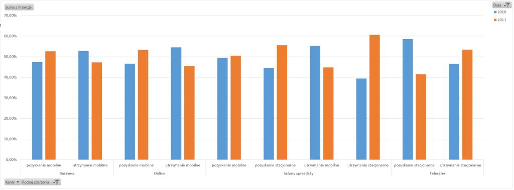 Tabela i wykres przestawny – alternatywny sposób prezentowania danych_39