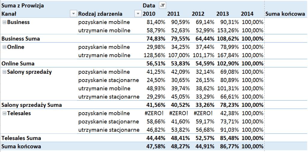 Tabela i wykres przestawny – alternatywny sposób prezentowania danych_45