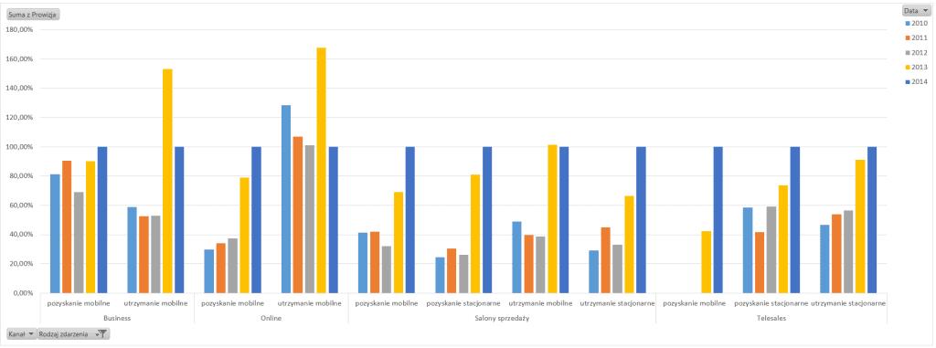 Tabela i wykres przestawny – alternatywny sposób prezentowania danych_46
