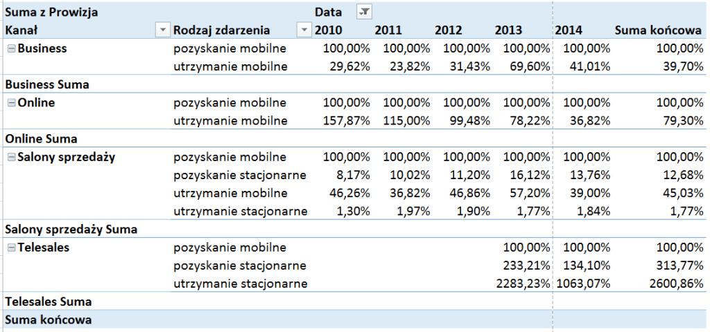 Tabela i wykres przestawny – alternatywny sposób prezentowania danych_48