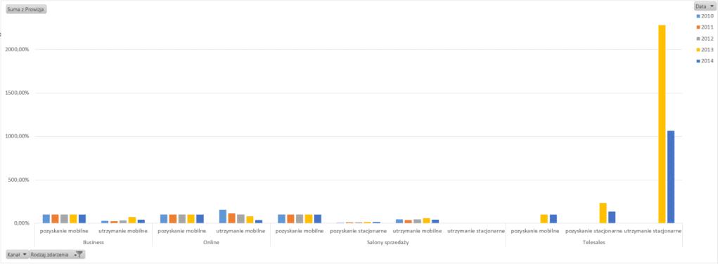 Tabela iwykres przestawny – alternatywny sposób prezentowania danych_49