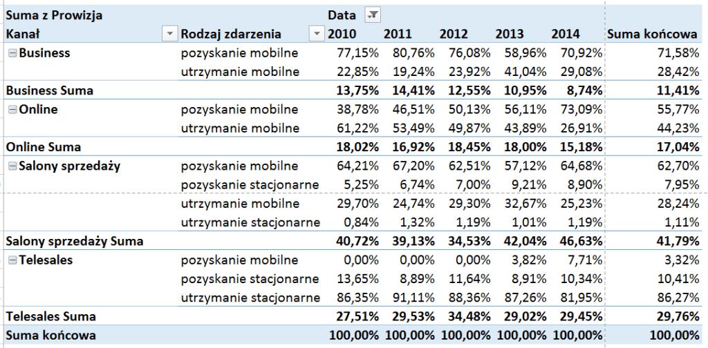 Tabela i wykres przestawny – alternatywny sposób prezentowania danych_51