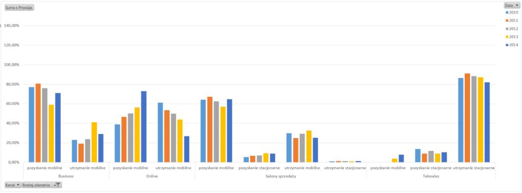 Tabela iwykres przestawny – alternatywny sposób prezentowania danych_52