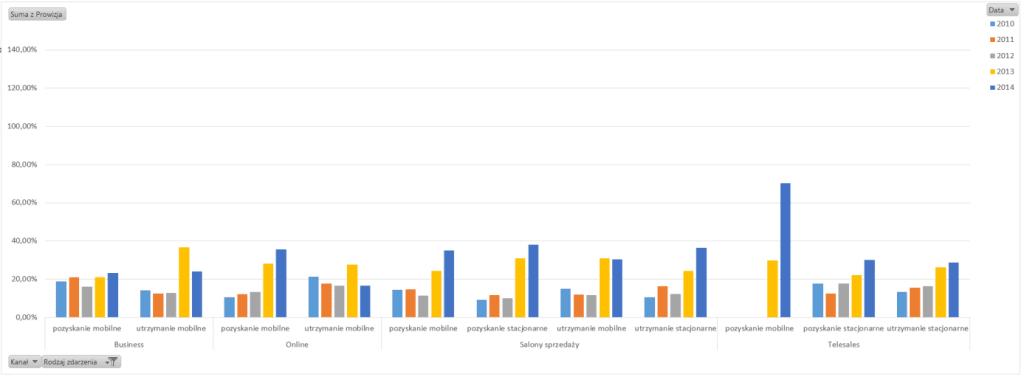 Tabela iwykres przestawny – alternatywny sposób prezentowania danych_56