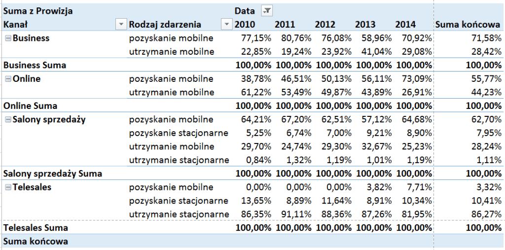 Tabela i wykres przestawny – alternatywny sposób prezentowania danych_59