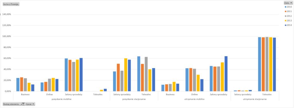 Tabela i wykres przestawny – alternatywny sposób prezentowania danych_63
