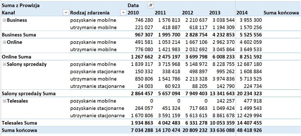 Tabela iwykres przestawny – alternatywny sposób prezentowania danych_74