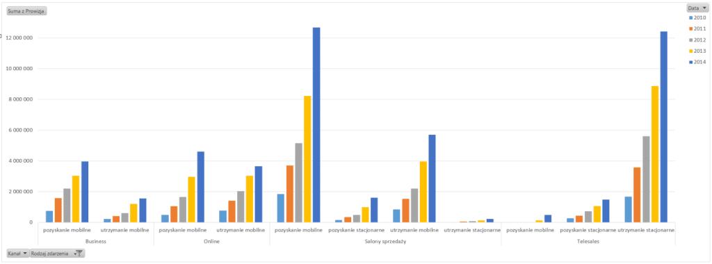 Tabela iwykres przestawny – alternatywny sposób prezentowania danych_75