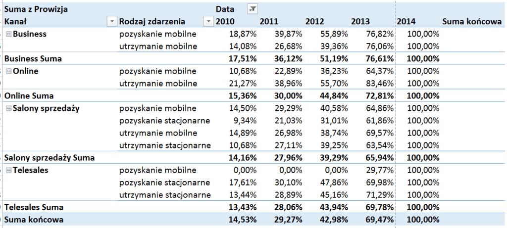 Tabela i wykres przestawny – alternatywny sposób prezentowania danych_78