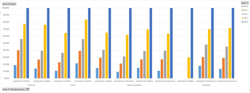 Tabela iwykres przestawny – alternatywny sposób prezentowania danych_79