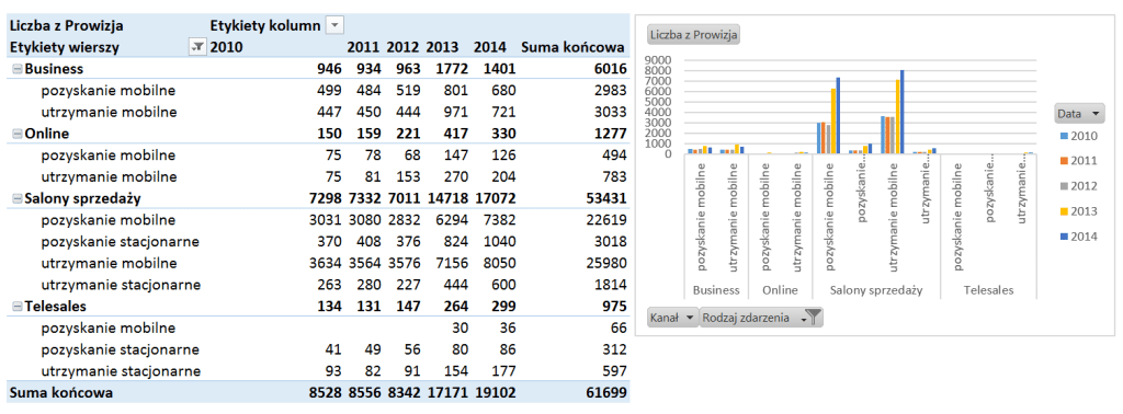 Tabela iwykres przestawny – alternatywny sposób prezentowania danych_8