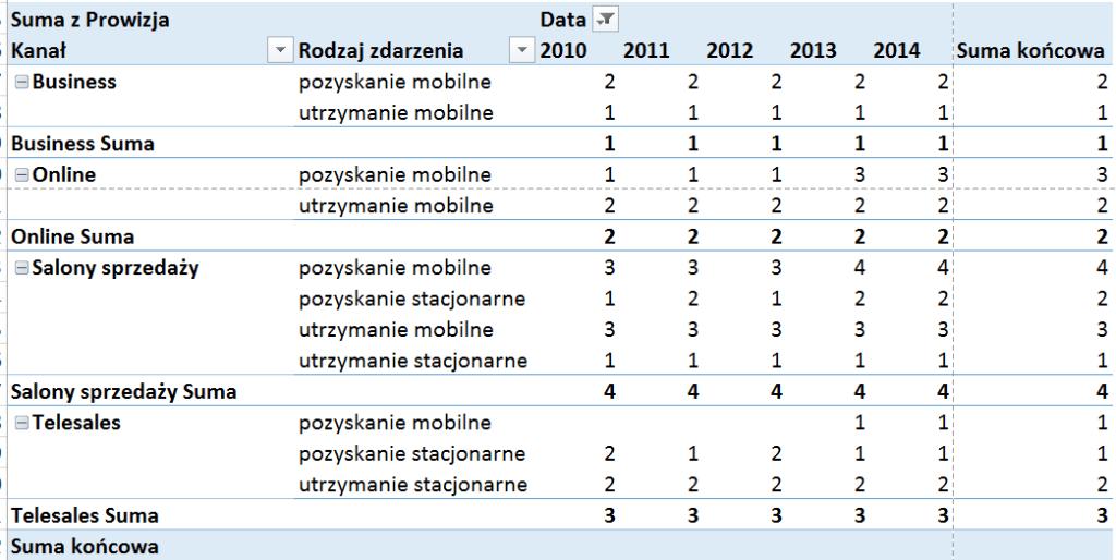 Tabela iwykres przestawny – alternatywny sposób prezentowania danych_82