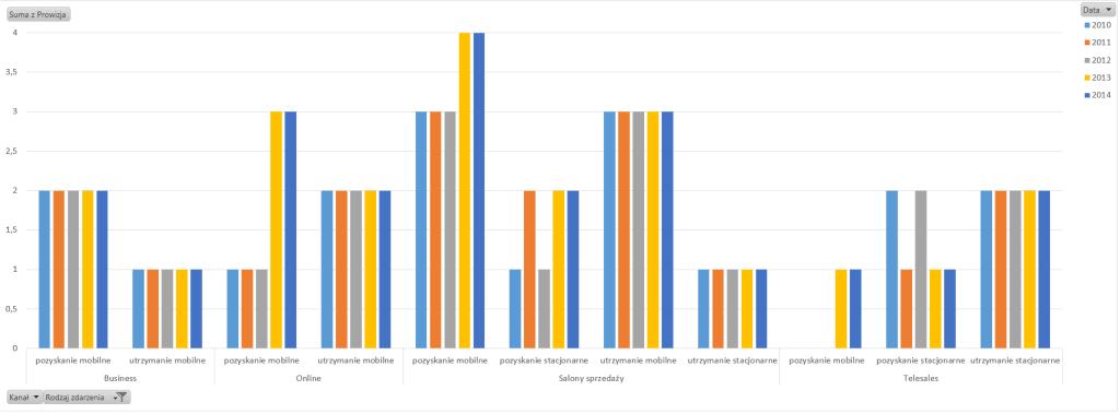 Tabela i wykres przestawny – alternatywny sposób prezentowania danych_83