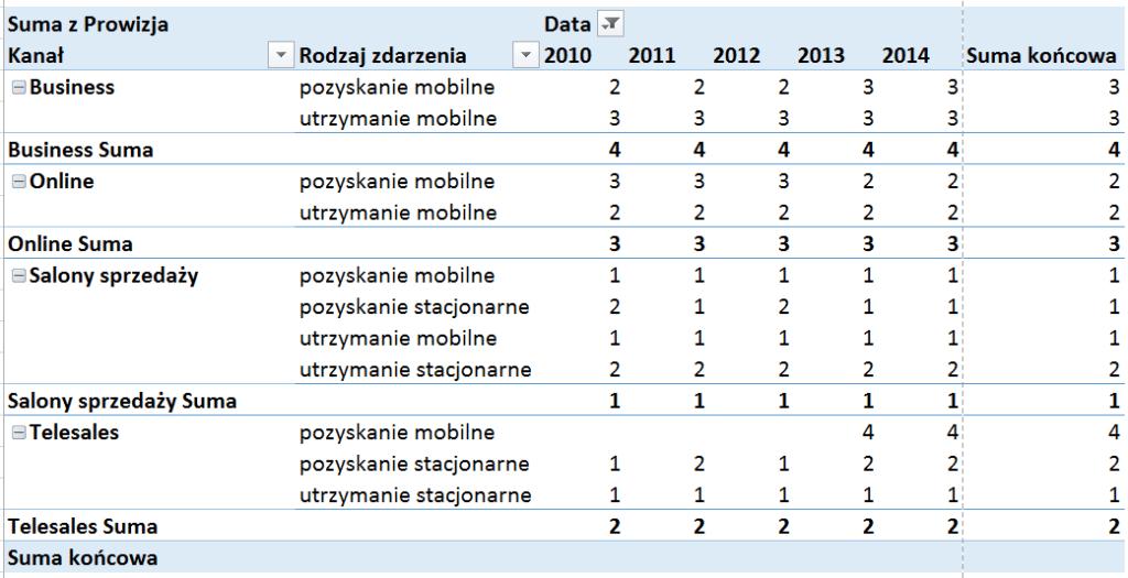 Tabela iwykres przestawny – alternatywny sposób prezentowania danych_86