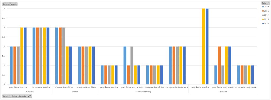 Tabela iwykres przestawny – alternatywny sposób prezentowania danych_87