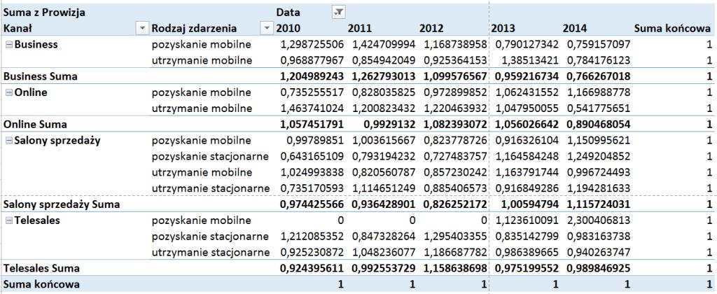 Tabela iwykres przestawny – alternatywny sposób prezentowania danych_89