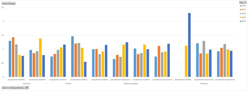 Tabela iwykres przestawny – alternatywny sposób prezentowania danych_90