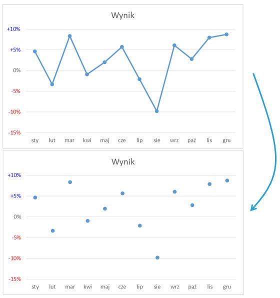 Autokolorowanie wykresu kolumnowego ikropkowego Excel 8