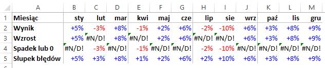 Autokolorowanie wykresu kolumnowego ikropkowego Excel 9