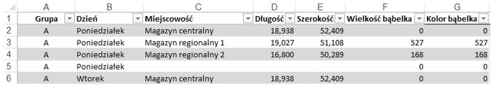 Przeplywy naMapie Polski Excel zfragmentatorem wExcelu 2013 4
