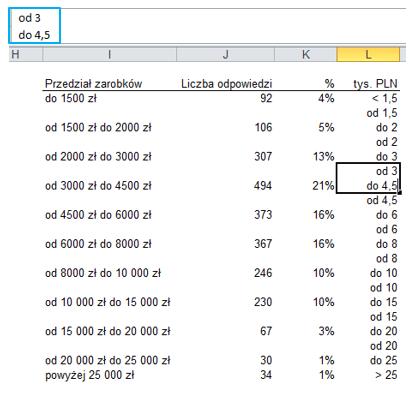 Redesign wykresow - proste techniki poprawy czytelności danych - dystrybucja 2