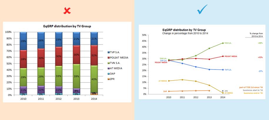 Redesign wykresow - proste techniki poprawy czytelności danych - trend 1