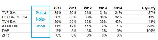 Redesign wykresow - proste techniki poprawy czytelności danych - trend 2